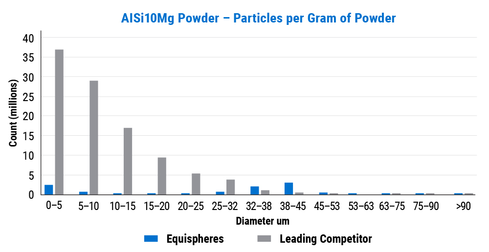AISi10Mg Powder - Particles per Gram of Powder