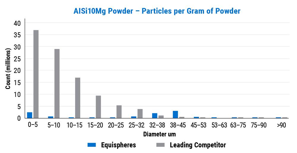AISi10Mg Powder - Particles per Gram of Powder