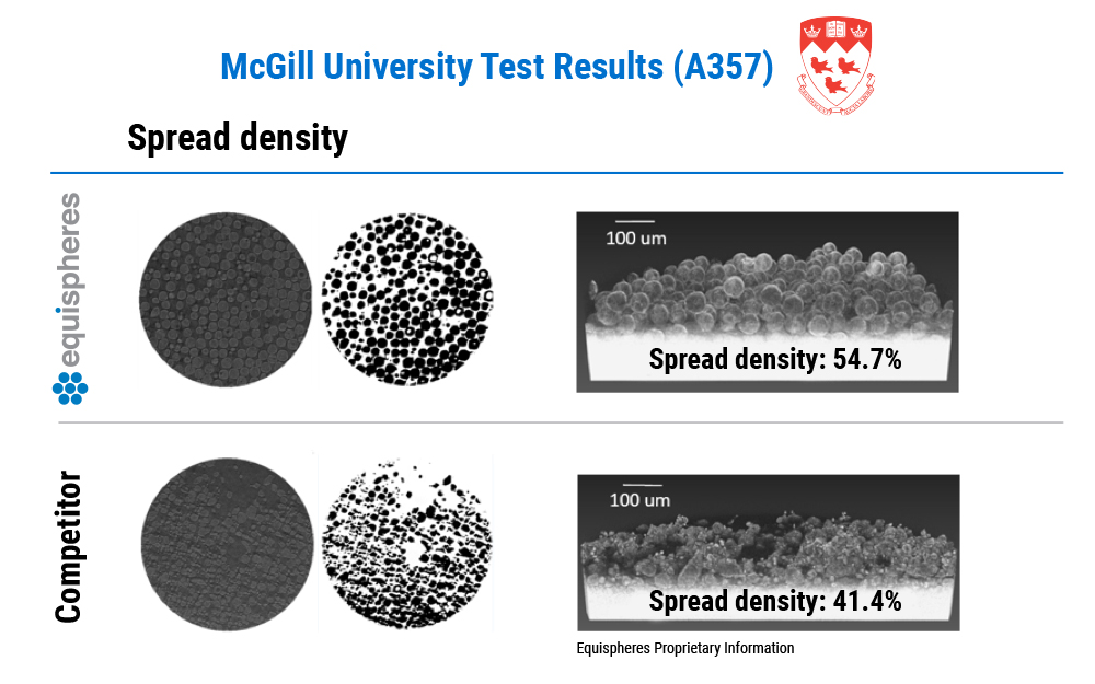 McGill University Test Results (A357)