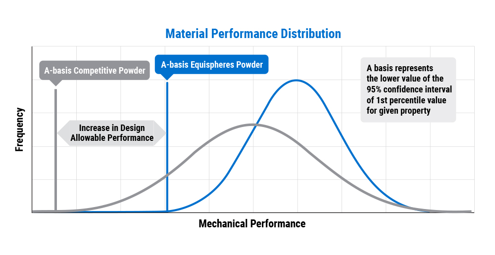 Material Performance Distribution