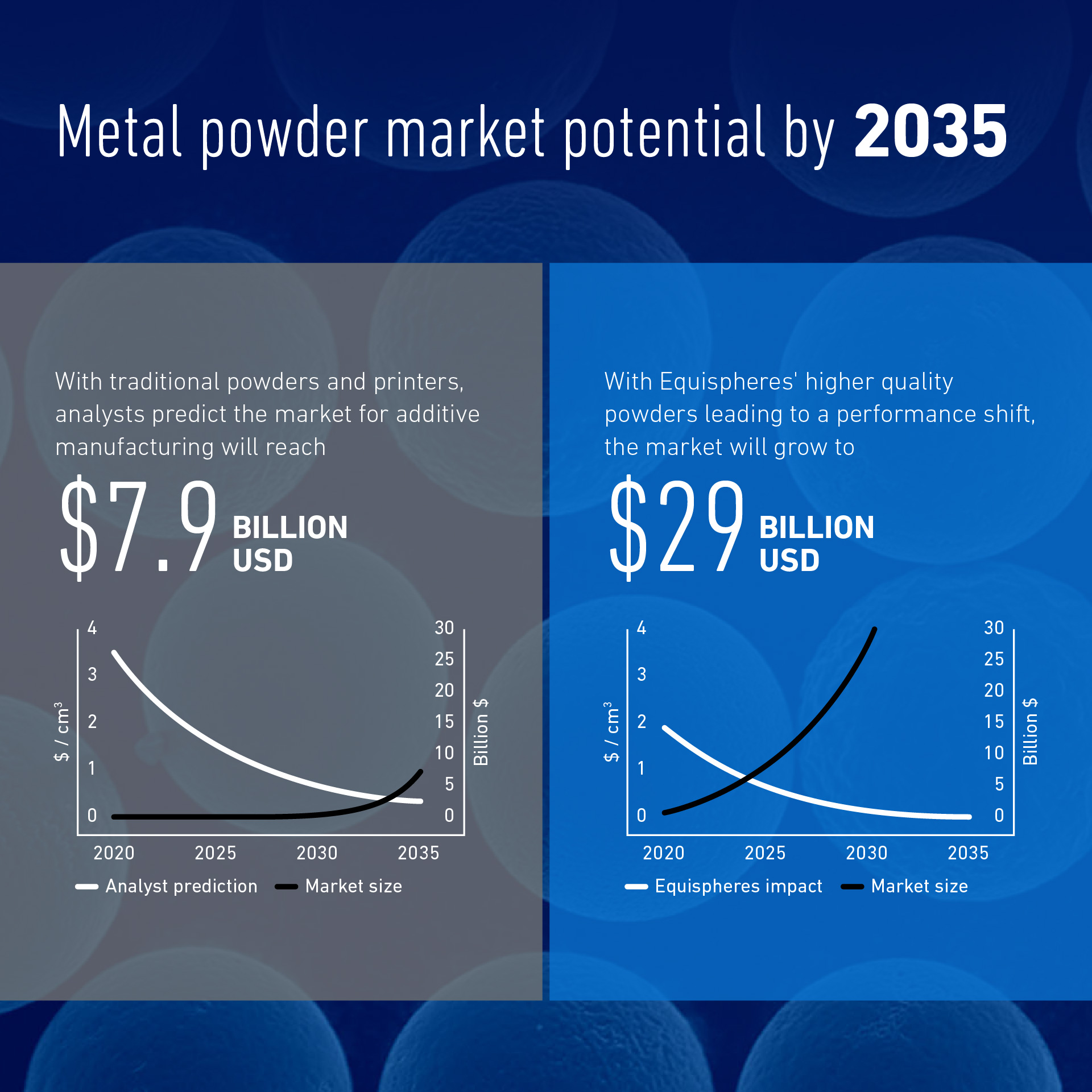 Our powder will increase performance, allowing the metal printing market to grow.