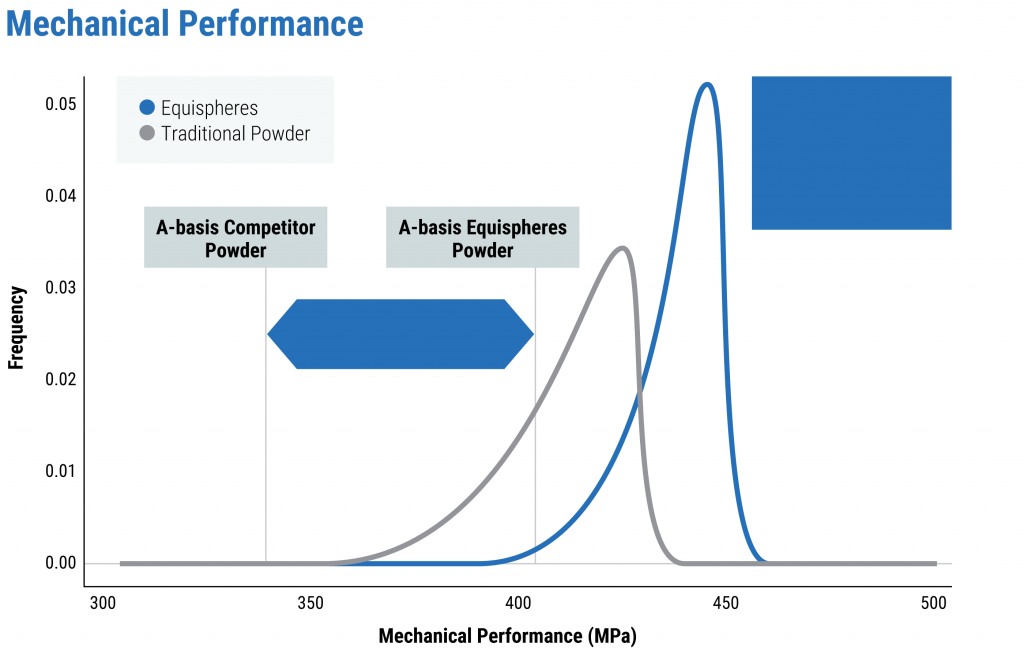 Line chart showing increased mechanical performance with Equispheres performance powder