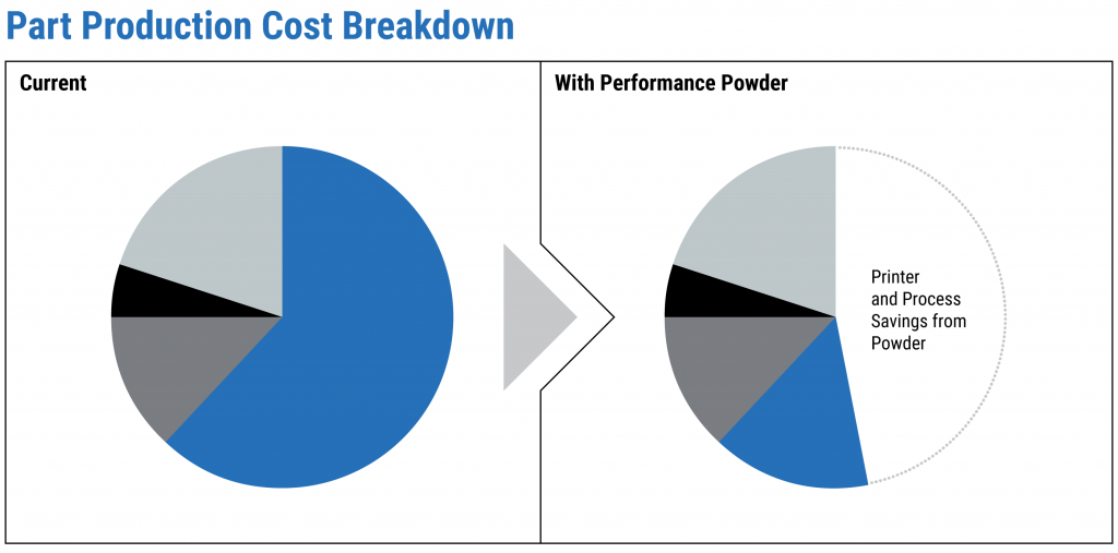 Pie chart showing cost savings with Equispheres performance powder