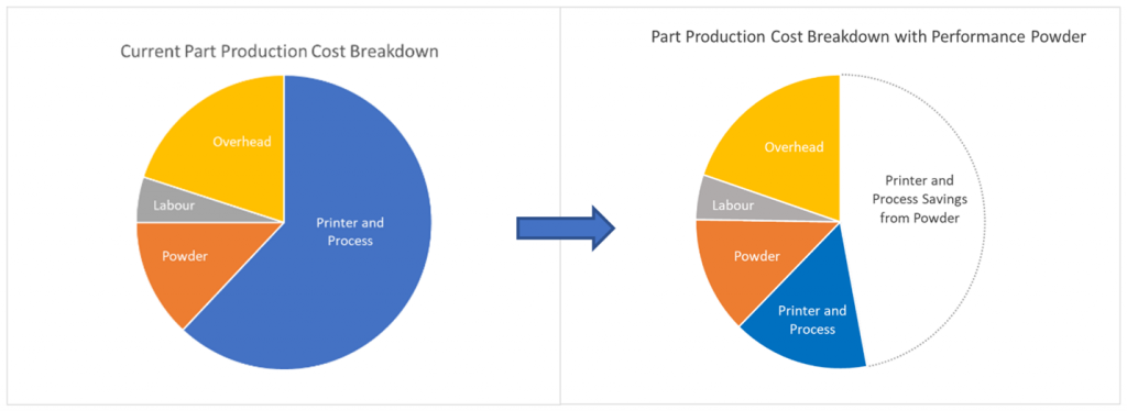 Graph showing part production cost with performance powder
