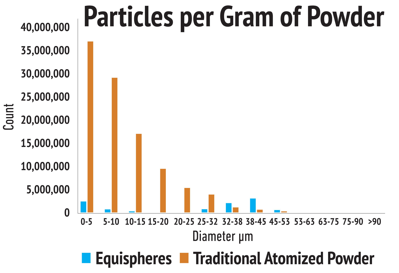 Particles per Gram Chart